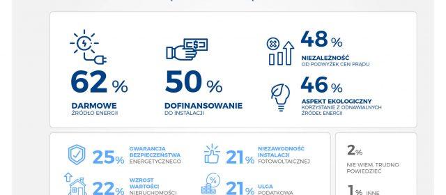 Już 62% Polaków decyduje się na fotowoltaikę ze względu na oszczędności
